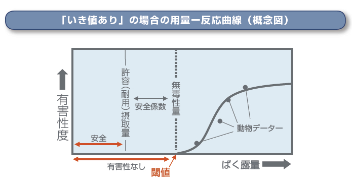 「いき値あり」の場合の用量ー反応曲線(概念図)