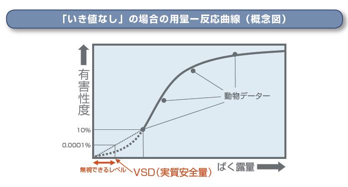 「いき値なし」の場合の用量ー反応曲線(概念図)