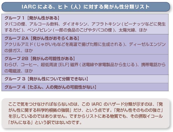 IARC による、ヒト(人)に対する発がん性分類リスト