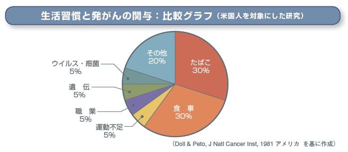 生活習慣と発がんの関与:比較グラフ(米国人を対象にした研究)